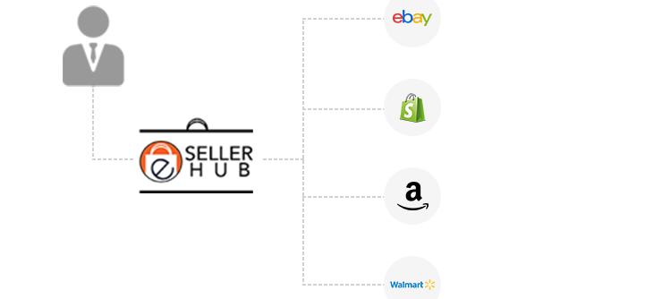 eSellerHub online arbitrage