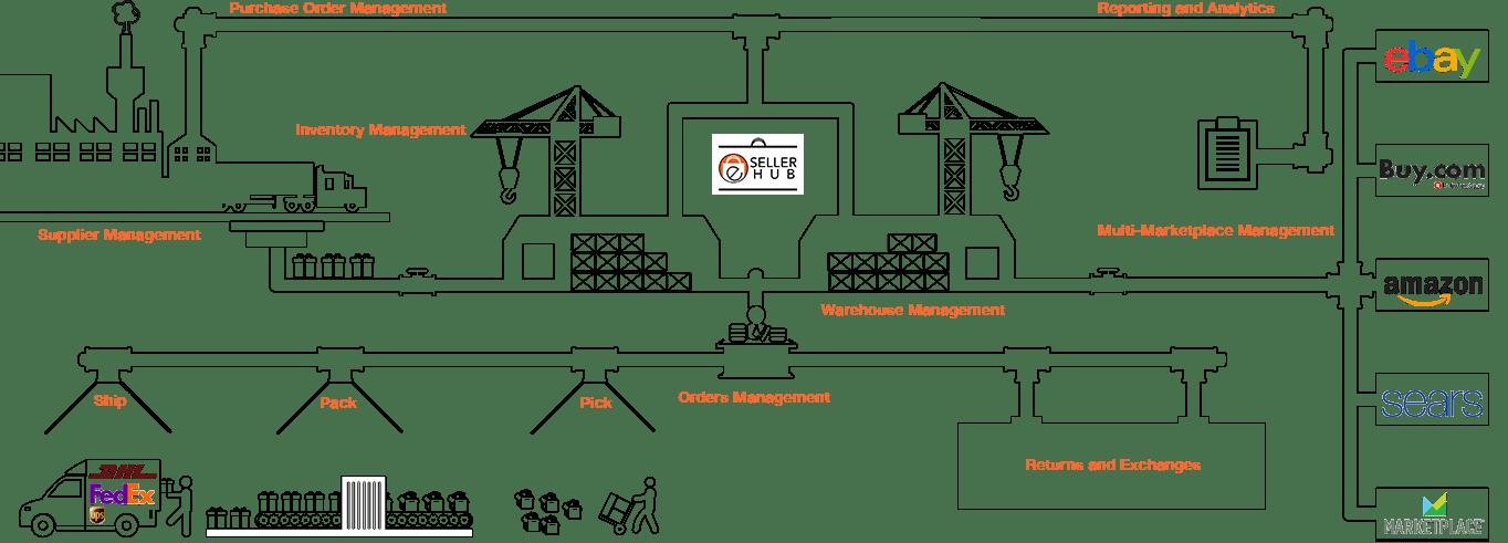 Online Inventory Management Software